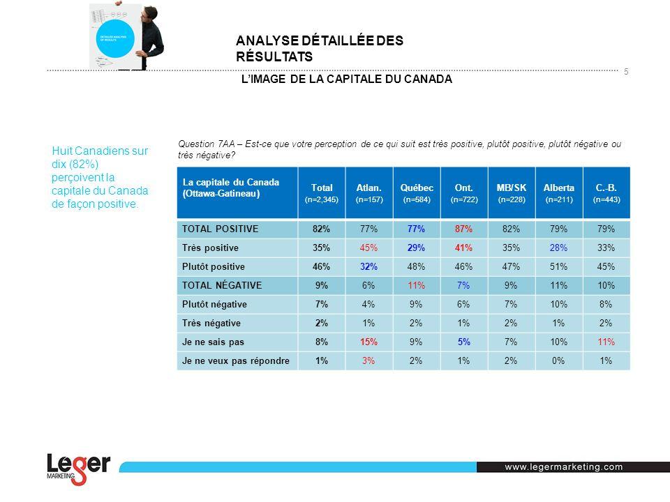 LIMAGE DE LA CAPITALE DU CANADA 5 Question 7AA – Est-ce que votre perception de ce qui suit est très positive, plutôt positive, plutôt négative ou trè