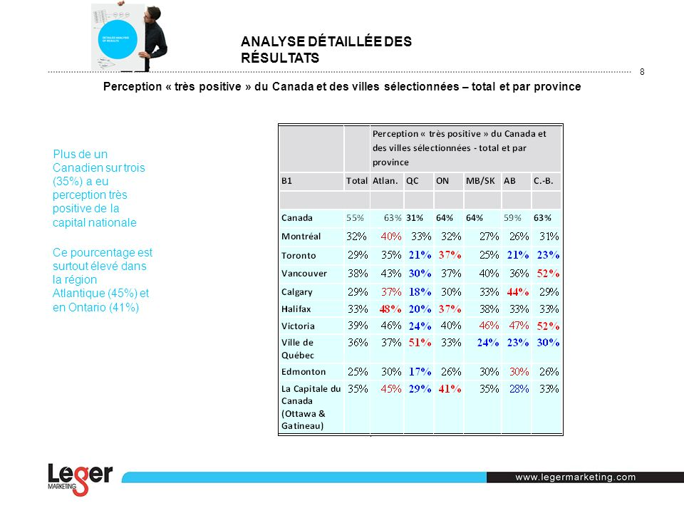 Perception « très positive » du Canada et des villes sélectionnées – total et par province Plus de un Canadien sur trois (35%) a eu perception très po