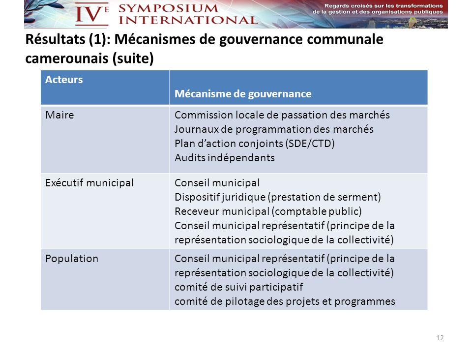 Résultats (1): Mécanismes de gouvernance communale camerounais (suite) 12 Acteurs Mécanisme de gouvernance MaireCommission locale de passation des mar