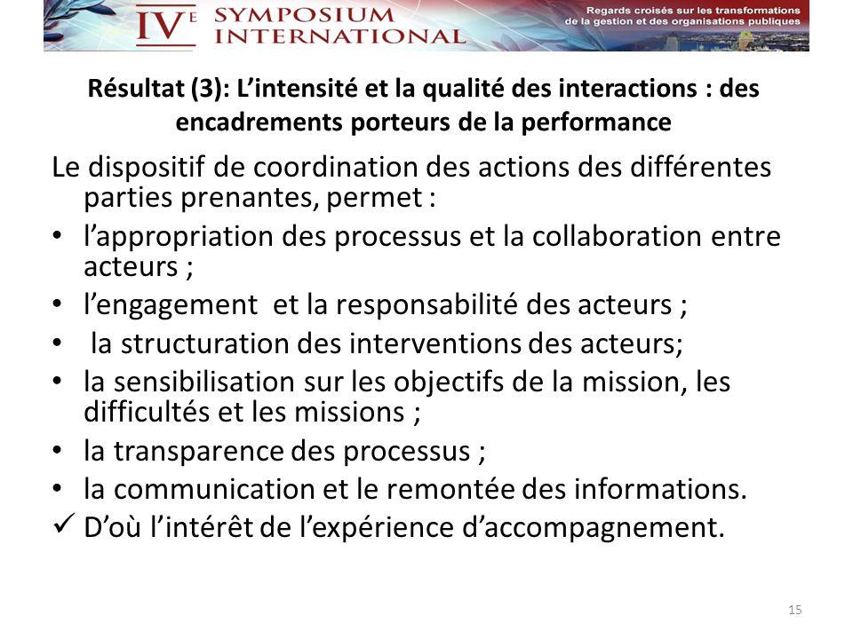 Résultat (3): Lintensité et la qualité des interactions : des encadrements porteurs de la performance Le dispositif de coordination des actions des di