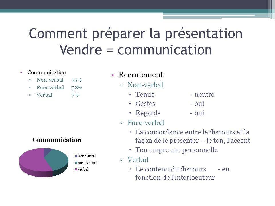 Comment préparer la présentation Vendre = communication Communication Non-verbal 55% Para-verbal 38% Verbal 7% Recrutement Non-verbal Tenue - neutre G