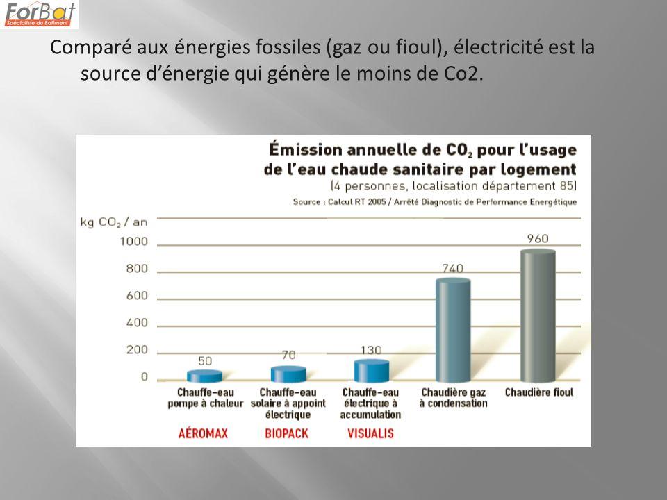 Comparé aux énergies fossiles (gaz ou fioul), électricité est la source dénergie qui génère le moins de Co2.