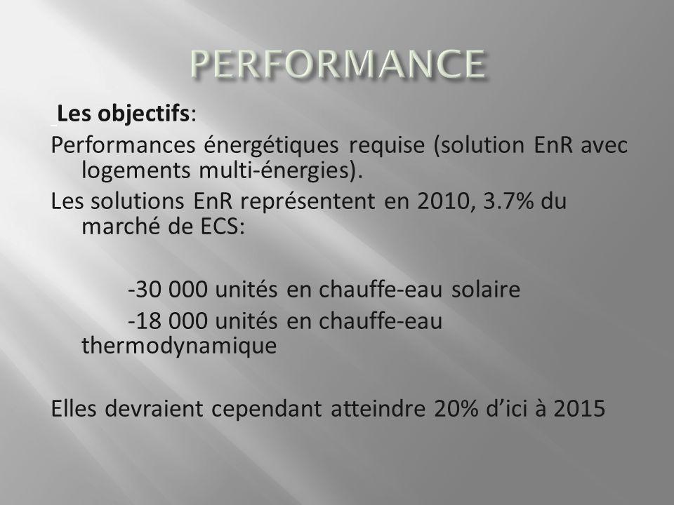Les objectifs: Performances énergétiques requise (solution EnR avec logements multi-énergies).