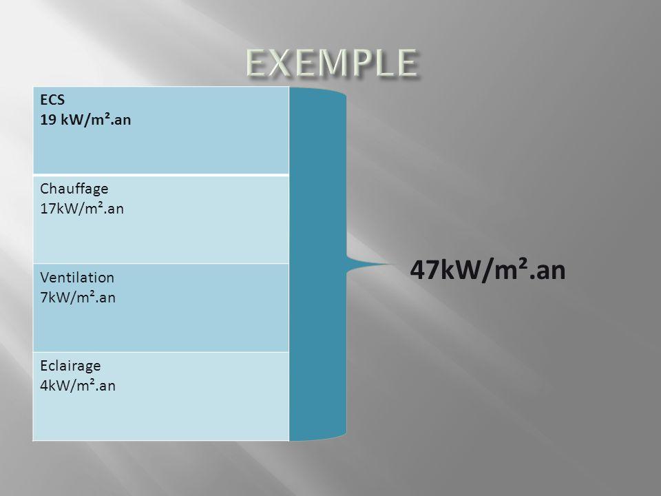 ECS 19 kW/m².an Chauffage 17kW/m².an Ventilation 7kW/m².an Eclairage 4kW/m².an 47kW/m².an