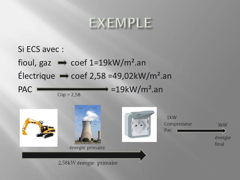 Si ECS avec : fioul, gaz coef 1=19kW/m².an Électrique coef 2,58 =49,02kW/m².an PAC =19kW/m².an Cop = 2,58 énergie primaire 2,58kW énergie primaire 3kW énergie final 1kW Compresseur Pac