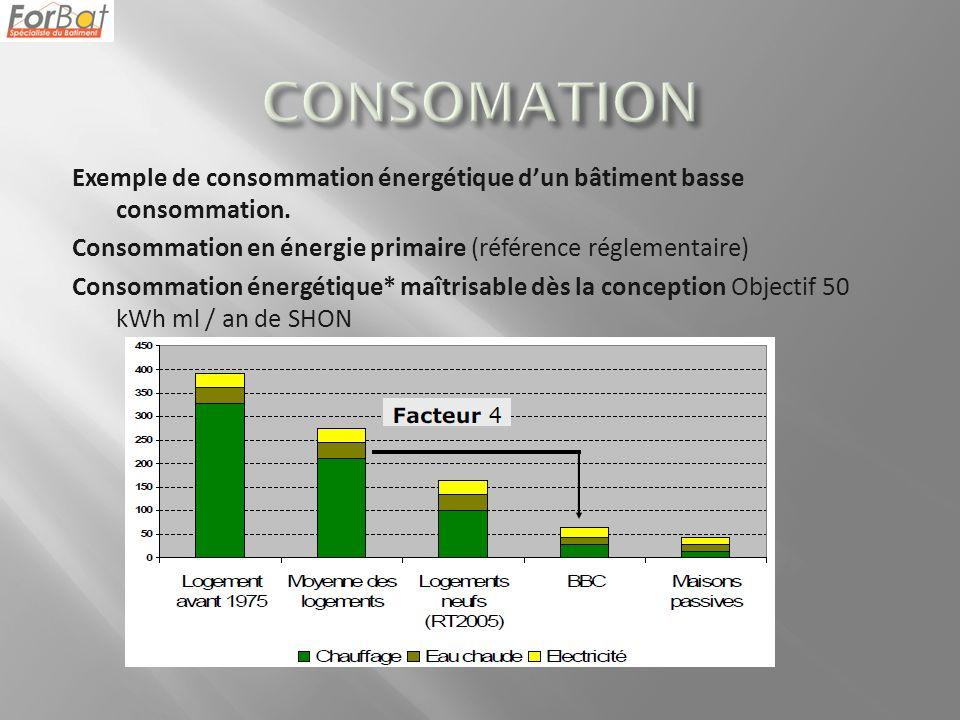 Exemple de consommation énergétique dun bâtiment basse consommation.