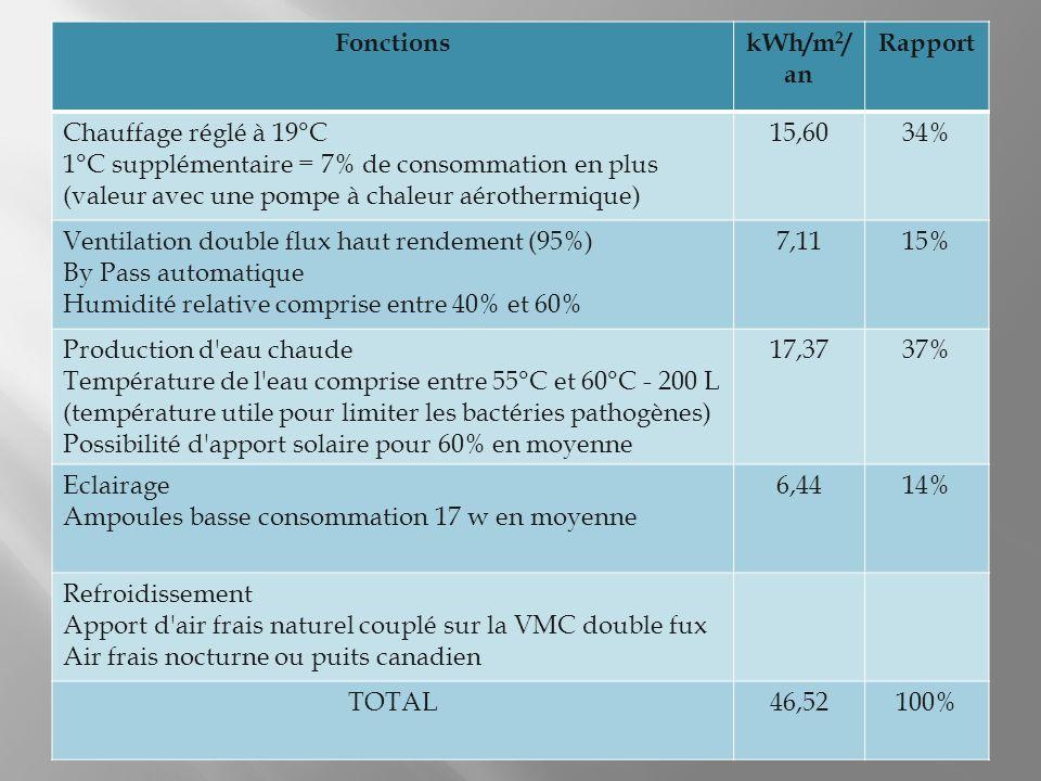 FonctionskWh/m 2 / an Rapport Chauffage réglé à 19°C 1°C supplémentaire = 7% de consommation en plus (valeur avec une pompe à chaleur aérothermique) 15,6034% Ventilation double flux haut rendement (95%) By Pass automatique Humidité relative comprise entre 40% et 60% 7,1115% Production d eau chaude Température de l eau comprise entre 55°C et 60°C - 200 L (température utile pour limiter les bactéries pathogènes) Possibilité d apport solaire pour 60% en moyenne 17,3737% Eclairage Ampoules basse consommation 17 w en moyenne 6,4414% Refroidissement Apport d air frais naturel couplé sur la VMC double fux Air frais nocturne ou puits canadien TOTAL46,52100%