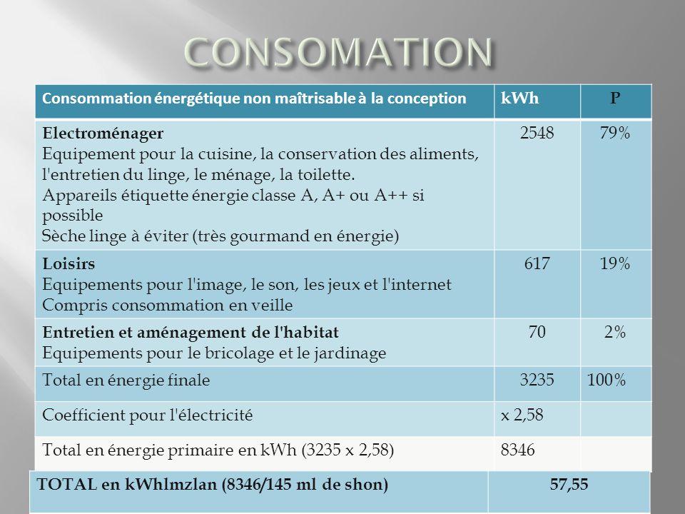 Consommation énergétique non maîtrisable à la conception kWhP Electroménager Equipement pour la cuisine, la conservation des aliments, l entretien du linge, le ménage, la toilette.