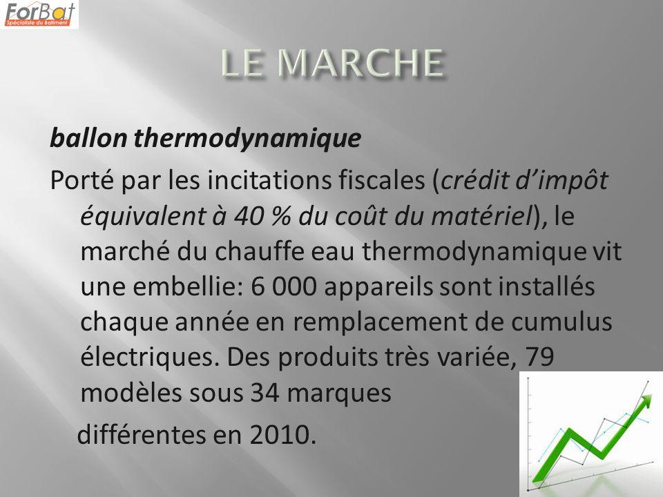 ballon thermodynamique Porté par les incitations fiscales (crédit dimpôt équivalent à 40 % du coût du matériel), le marché du chauffe eau thermodynamique vit une embellie: 6 000 appareils sont installés chaque année en remplacement de cumulus électriques.