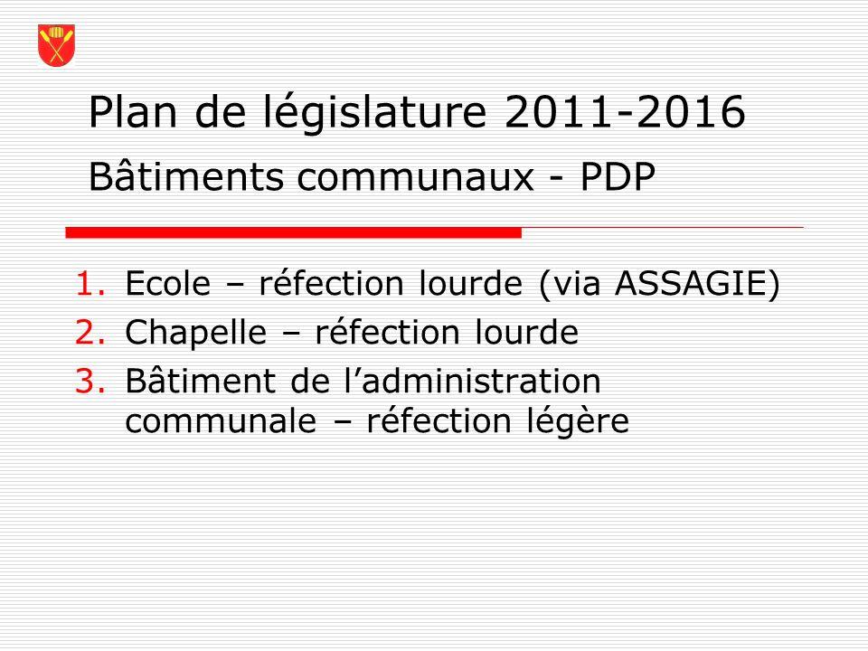 Plan de législature 2011-2016 1.Ecole – réfection lourde (via ASSAGIE) 2.Chapelle – réfection lourde 3.Bâtiment de ladministration communale – réfecti