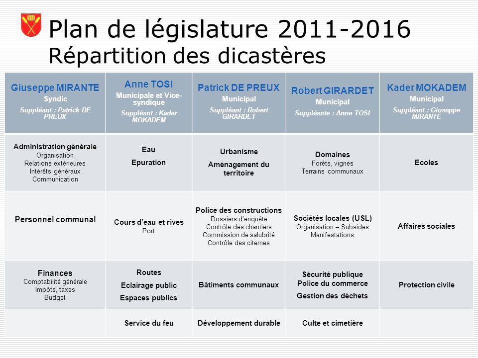 Plan de législature 2011-2016 1.A partir de 2012 - adhésion du CIBEST à un groupe de 32 communes de la région morgienne, qui se nommera le SDIS Morget Service du feu - AT