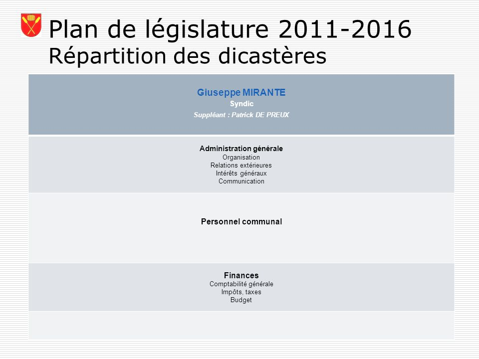 Plan de législature 2011-2016 Répartition des dicastères Giuseppe MIRANTE Syndic Suppléant : Patrick DE PREUX Administration générale Organisation Rel