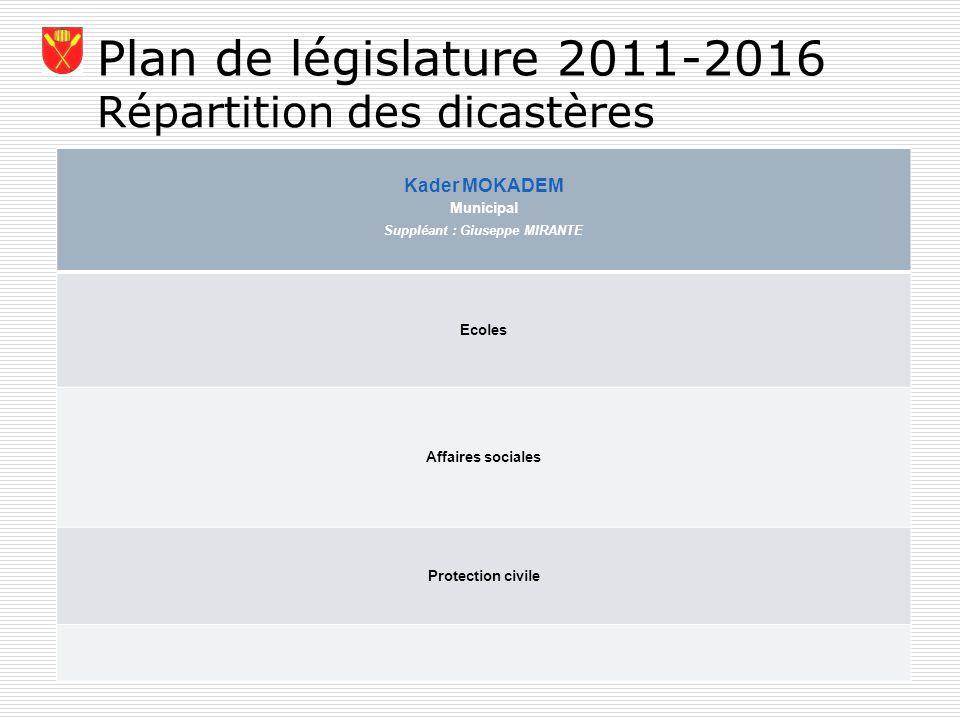 Plan de législature 2011-2016 Répartition des dicastères Kader MOKADEM Municipal Suppléant : Giuseppe MIRANTE Ecoles Affaires sociales Protection civi