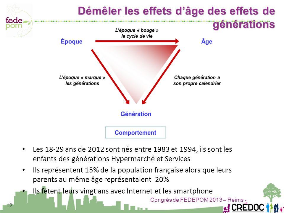 Congrès de FEDEPOM 2013 – Reims - Les 18-29 ans de 2012 sont nés entre 1983 et 1994, ils sont les enfants des générations Hypermarché et Services Ils