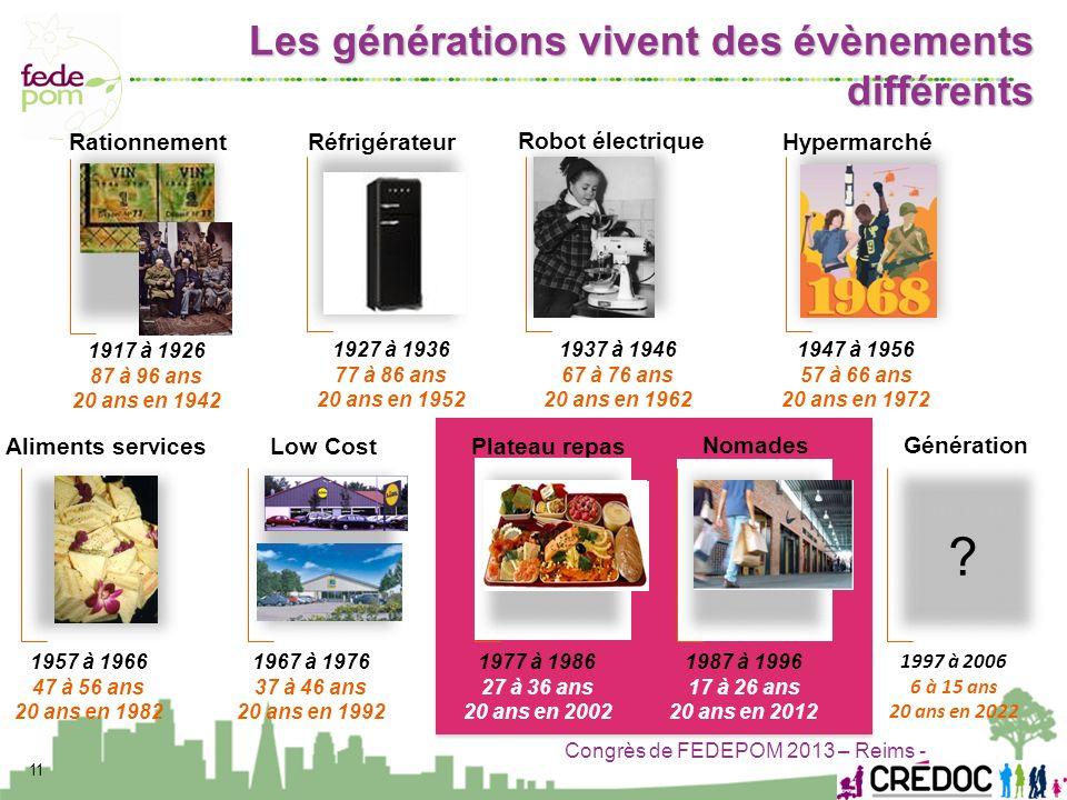Congrès de FEDEPOM 2013 – Reims - 11 1927 à 1936 77 à 86 ans 20 ans en 1952 Rationnement 1917 à 1926 87 à 96 ans 20 ans en 1942 Hypermarché 1947 à 195