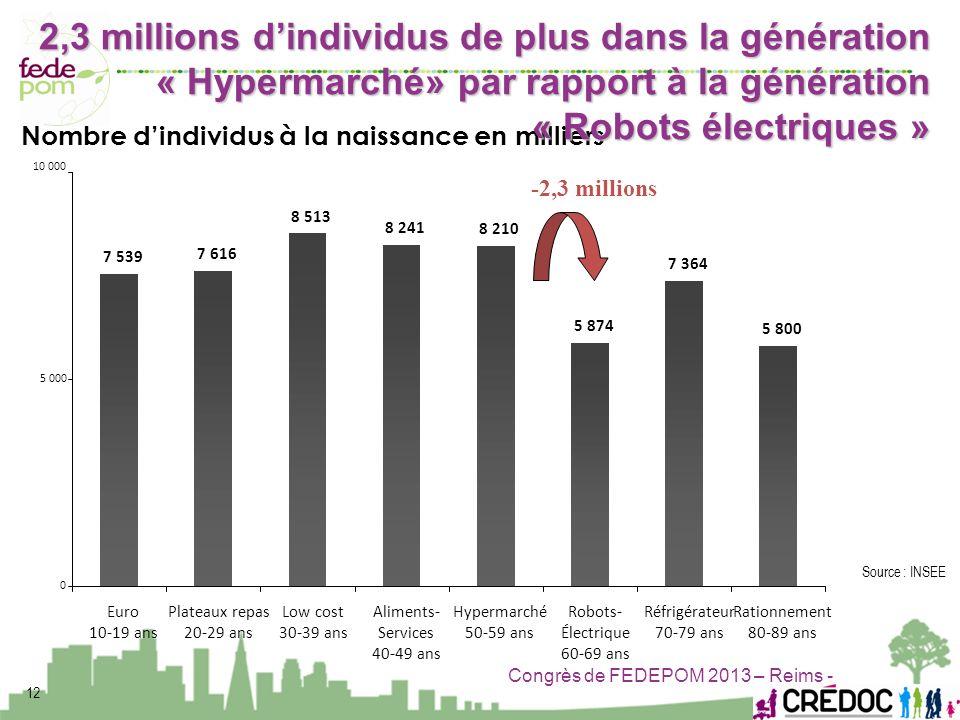 Congrès de FEDEPOM 2013 – Reims - 12 Source : INSEE 10 000 7 539 7 616 8 513 8 241 8 210 5 874 7 364 5 800 0 5 000 Euro 10-19 ans Plateaux repas 20-29