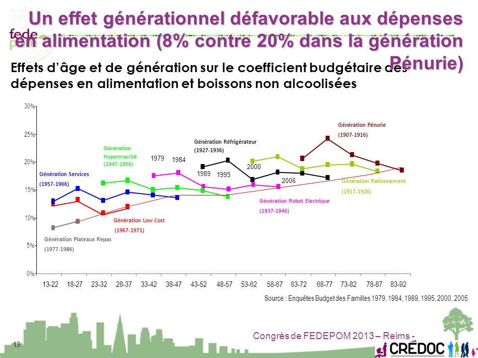 Congrès de FEDEPOM 2013 – Reims - 13 Source : Enquêtes Budget des Familles 1979, 1984, 1989, 1995, 2000, 2005 0% 5% 10% 15% 20% 25% 30% 13-2218-2723-3