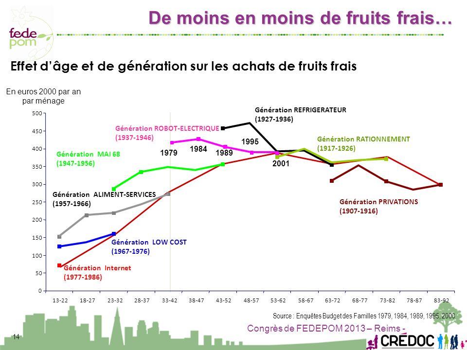 Congrès de FEDEPOM 2013 – Reims - 14 Génération ALIMENT-SERVICES (1957-1966) Génération REFRIGERATEUR (1927-1936) Génération RATIONNEMENT (1917-1926)