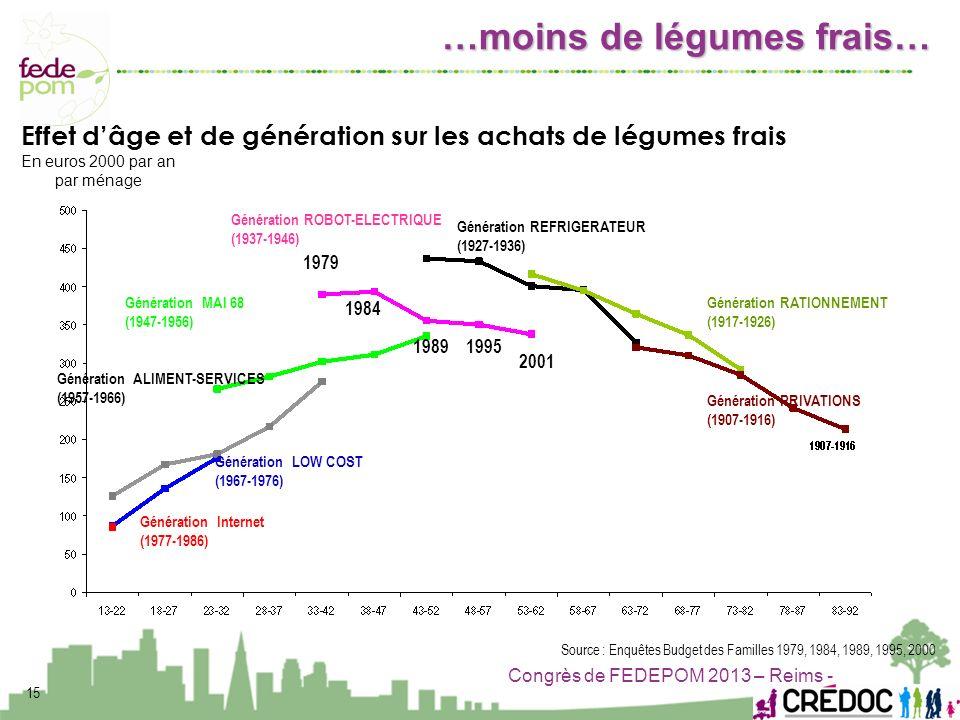 Congrès de FEDEPOM 2013 – Reims - 15 Génération ALIMENT-SERVICES (1957-1966) Génération REFRIGERATEUR (1927-1936) Génération RATIONNEMENT (1917-1926)