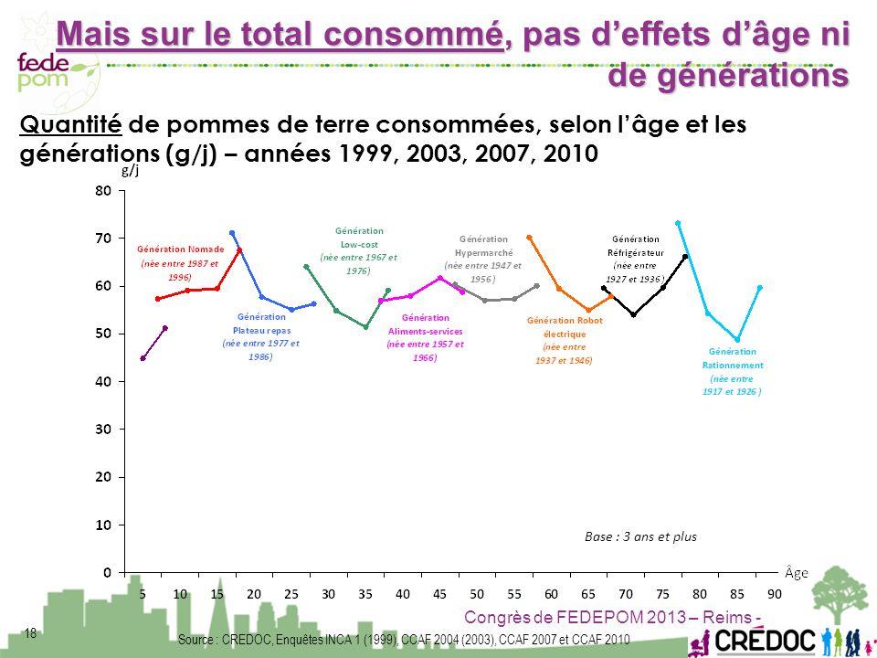 Congrès de FEDEPOM 2013 – Reims - Source : CREDOC, Enquêtes INCA 1 (1999), CCAF 2004 (2003), CCAF 2007 et CCAF 2010 Base : 3 ans et plus Quantité de p