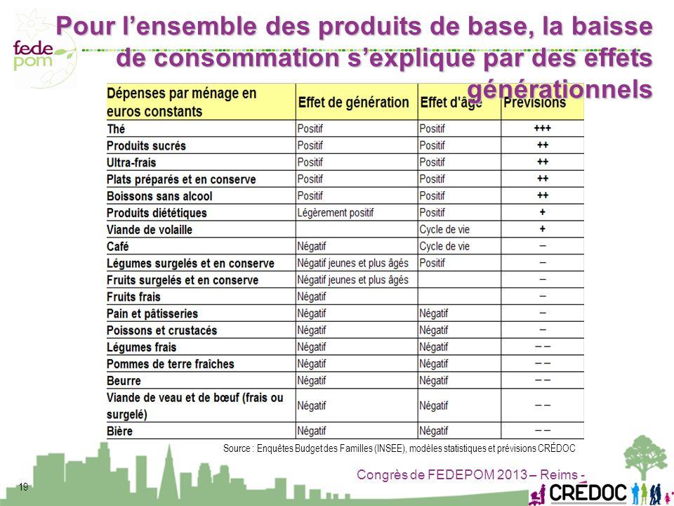 Congrès de FEDEPOM 2013 – Reims - Source : Enquêtes Budget des Familles (INSEE), modèles statistiques et prévisions CRÉDOC Pour lensemble des produits