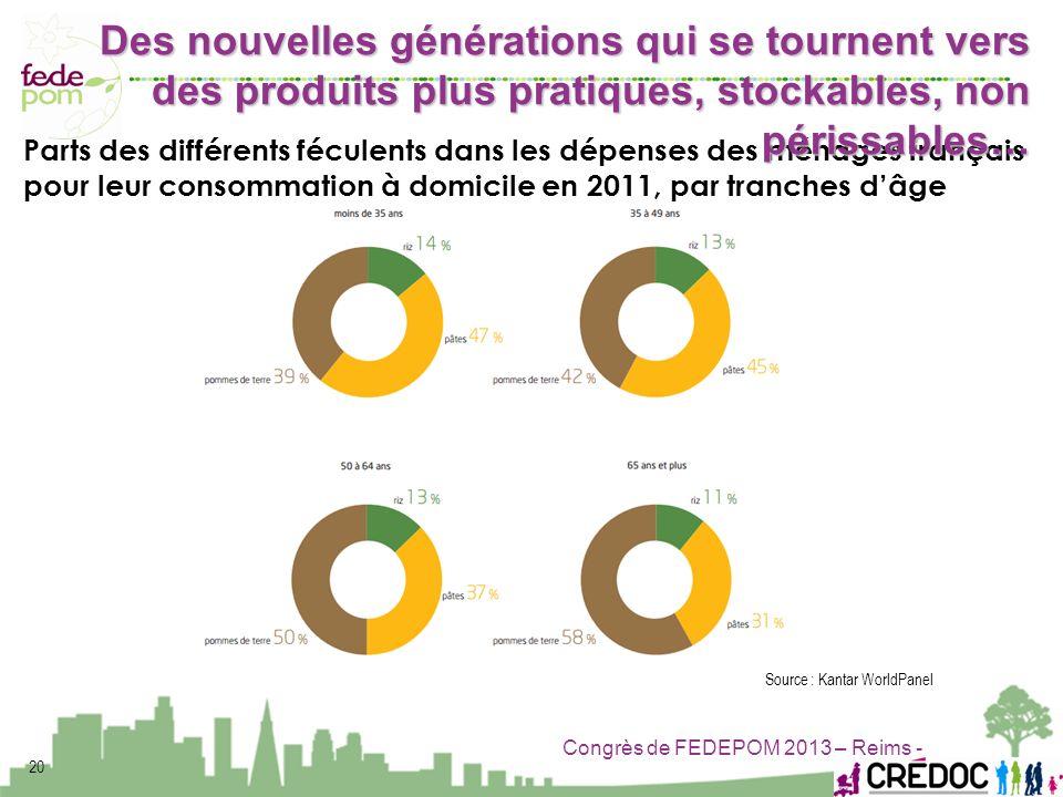 Congrès de FEDEPOM 2013 – Reims - Parts des différents féculents dans les dépenses des ménages français pour leur consommation à domicile en 2011, par