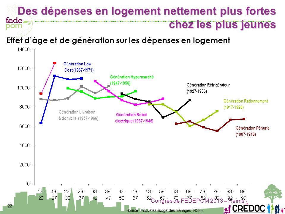Congrès de FEDEPOM 2013 – Reims - 22 Source : Enquêtes Budget des ménages, INSEE Génération Low Cost (1967-1971) Génération Hypermarché (1947-1956) Gé