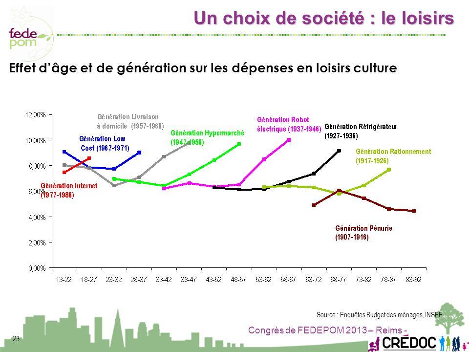 Congrès de FEDEPOM 2013 – Reims - 23 Effet dâge et de génération sur les dépenses en loisirs culture Source : Enquêtes Budget des ménages, INSEE Un ch