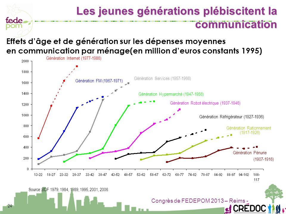 Congrès de FEDEPOM 2013 – Reims - Source :BDF 1979, 1984, 1989, 1995, 2001, 2006 Génération FM (1967-1971) Génération Services (1957-1966) Génération