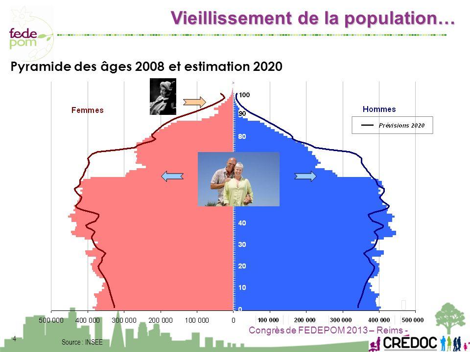 Congrès de FEDEPOM 2013 – Reims - 4 Source : INSEE Pyramide des âges 2008 et estimation 2020 Vieillissement de la population…