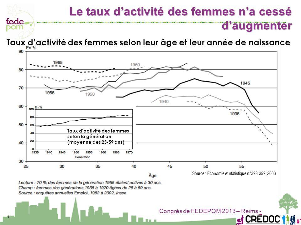 Congrès de FEDEPOM 2013 – Reims - Taux dactivité des femmes selon leur âge et leur année de naissance Taux dactivité des femmes selon la génération (m