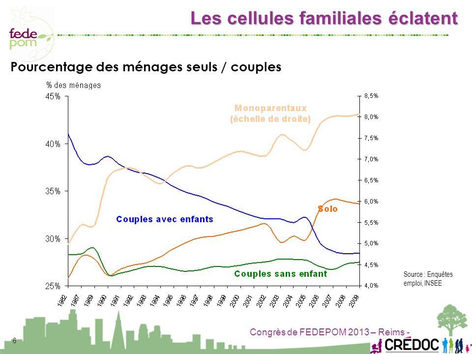 Congrès de FEDEPOM 2013 – Reims - 6 Source : Enquêtes emploi, INSEE Pourcentage des ménages seuls / couples Les cellules familiales éclatent