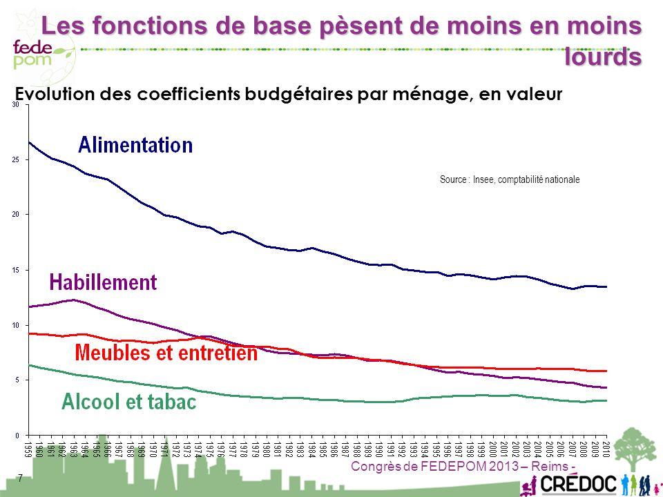 Congrès de FEDEPOM 2013 – Reims - 7 Source : Insee, comptabilité nationale Evolution des coefficients budgétaires par ménage, en valeur Les fonctions