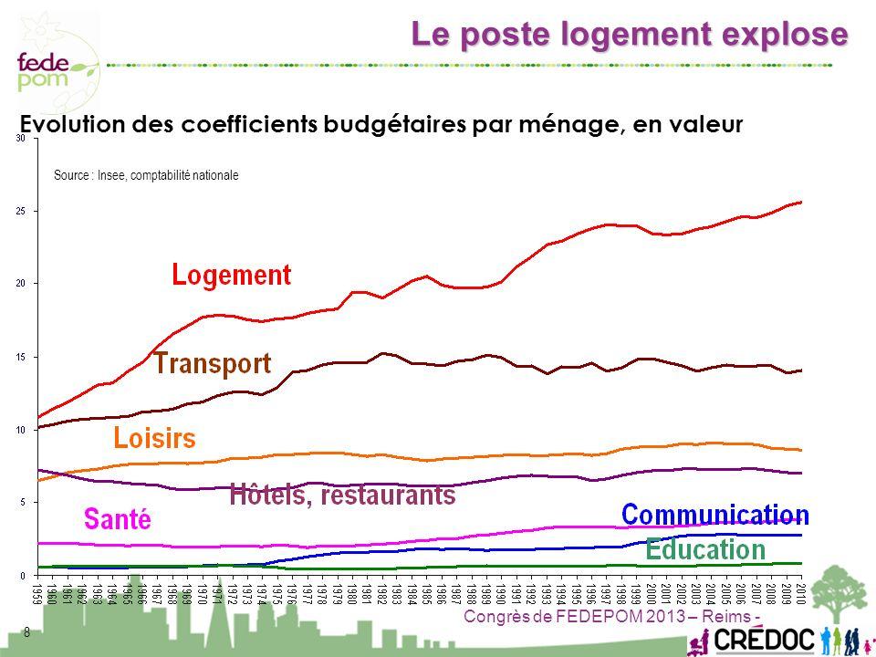Congrès de FEDEPOM 2013 – Reims - 8 Evolution des coefficients budgétaires par ménage, en valeur Source : Insee, comptabilité nationale Le poste logem