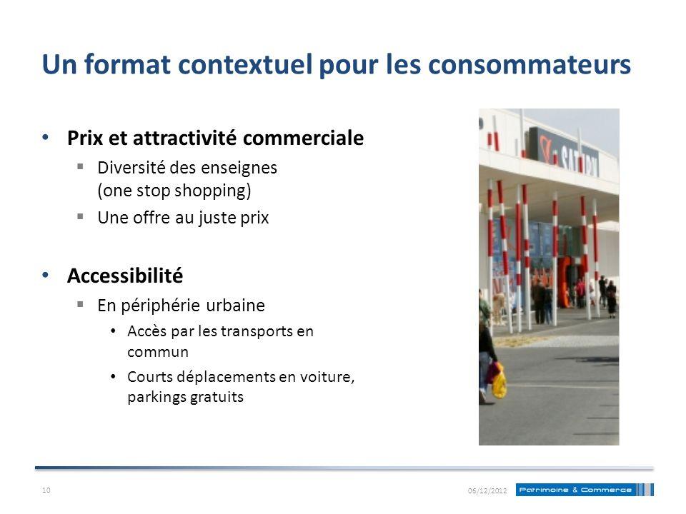 Un format contextuel pour les consommateurs Prix et attractivité commerciale Diversité des enseignes (one stop shopping) Une offre au juste prix Acces