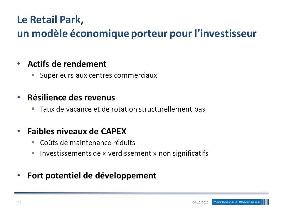 Le Retail Park, un modèle économique porteur pour linvestisseur Actifs de rendement Supérieurs aux centres commerciaux Résilience des revenus Taux de