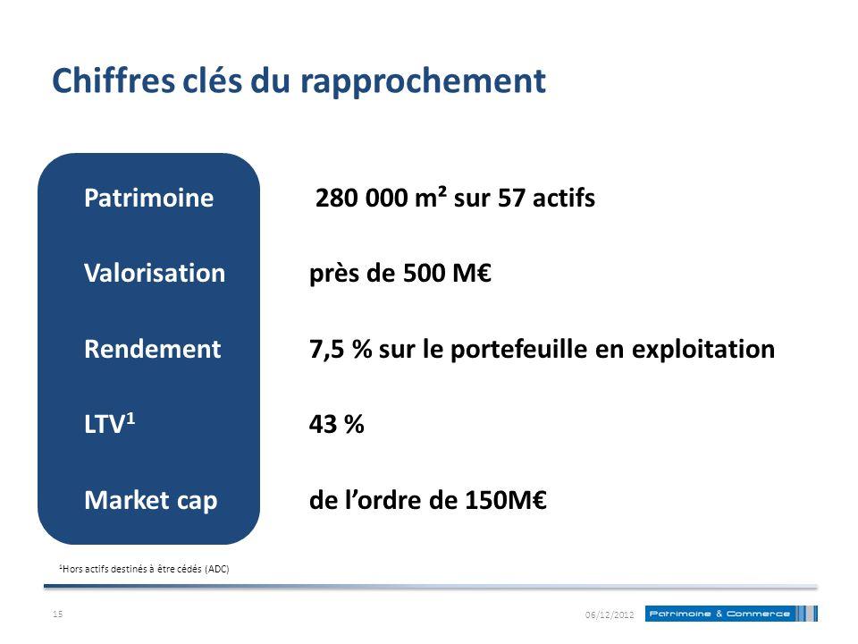 Chiffres clés du rapprochement Patrimoine 280 000 m² sur 57 actifs Valorisationprès de 500 M Rendement 7,5 % sur le portefeuille en exploitation LTV 1