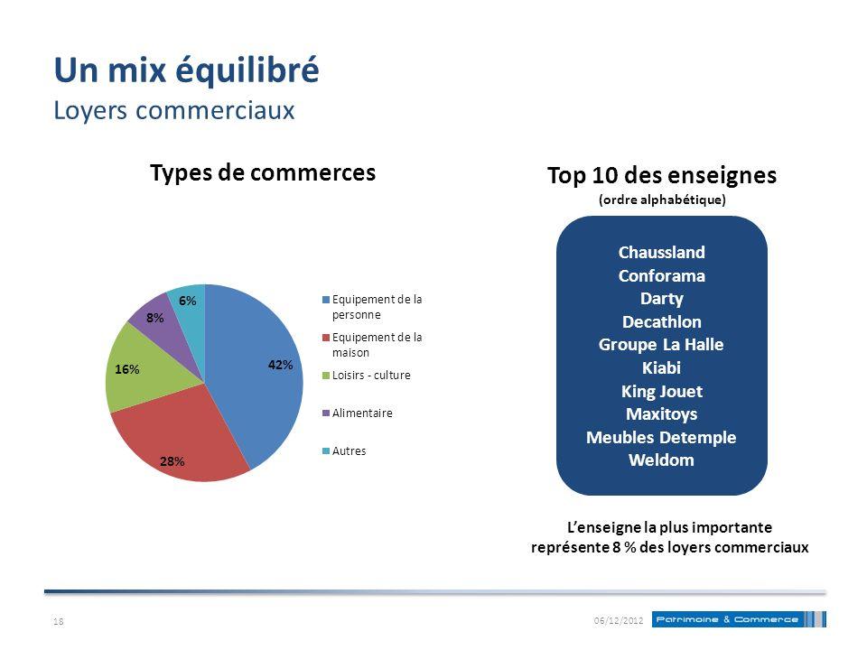 Un mix équilibré Loyers commerciaux 06/12/2012 Top 10 des enseignes (ordre alphabétique) Lenseigne la plus importante représente 8 % des loyers commer