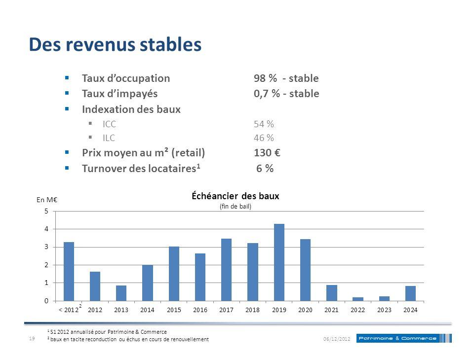 Des revenus stables Taux doccupation 98 % - stable Taux dimpayés 0,7 % - stable Indexation des baux ICC54 % ILC46 % Prix moyen au m² (retail)130 Turno