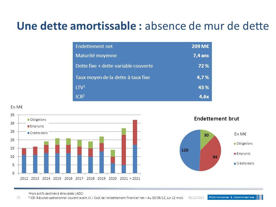 Une dette amortissable : absence de mur de dette En M Endettement net209 M Maturité moyenne7,4 ans Dette fixe + dette variable couverte72 % Taux moyen