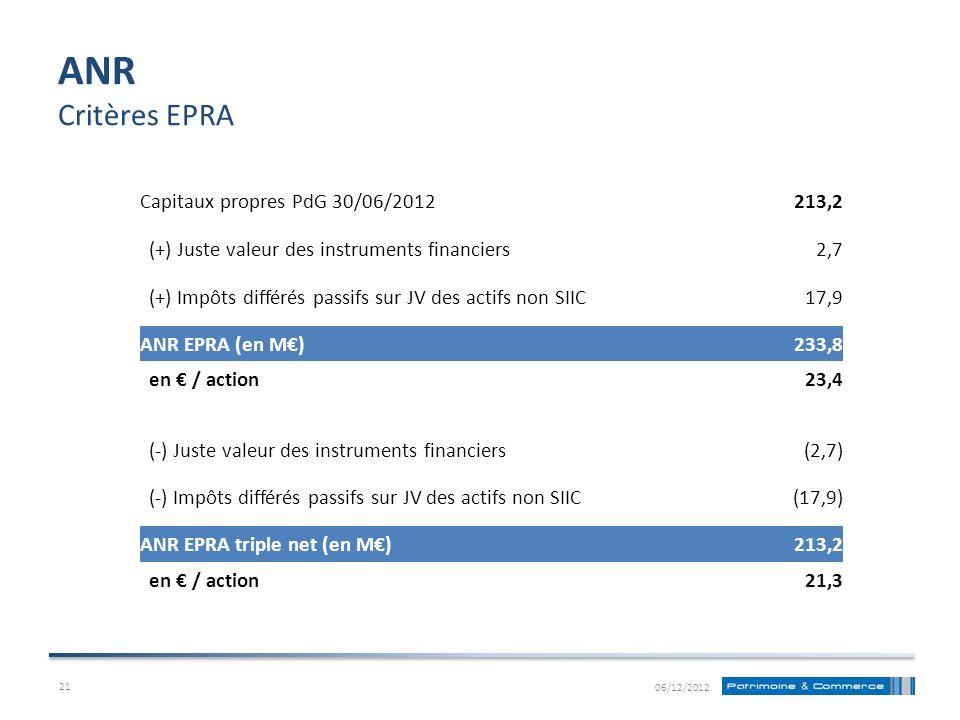 ANR Critères EPRA Capitaux propres PdG 30/06/2012213,2 (+) Juste valeur des instruments financiers2,7 (+) Impôts différés passifs sur JV des actifs no