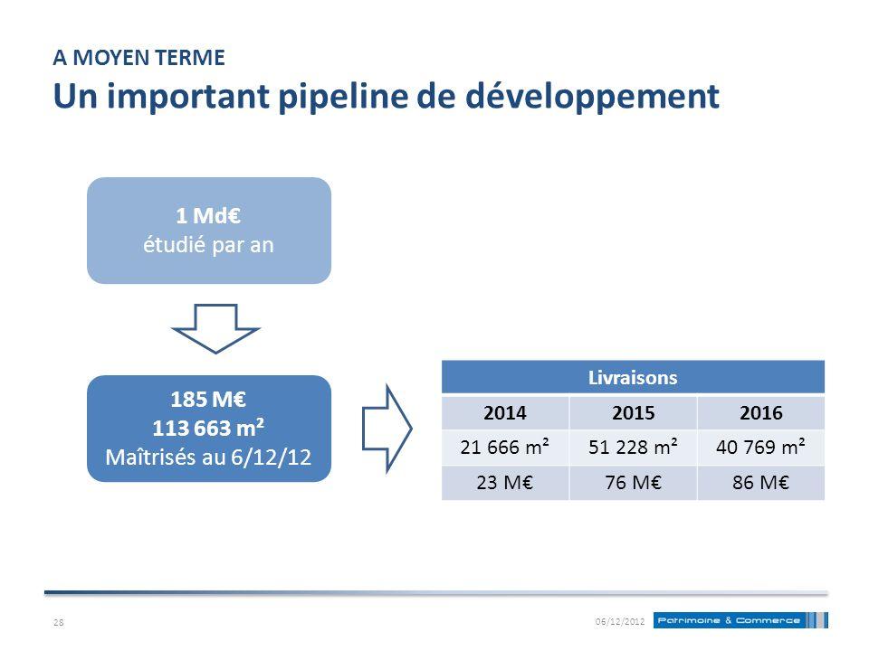 A MOYEN TERME Un important pipeline de développement Livraisons 201420152016 21 666 m²51 228 m²40 769 m² 23 M76 M86 M 06/12/2012 1 Md étudié par an 18