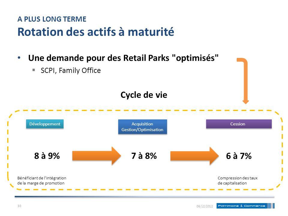 A PLUS LONG TERME Rotation des actifs à maturité Une demande pour des Retail Parks