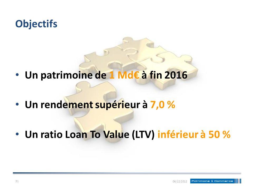 Un patrimoine de 1 Md à fin 2016 Un rendement supérieur à 7,0 % Un ratio Loan To Value (LTV) inférieur à 50 % Objectifs 06/12/2012 31