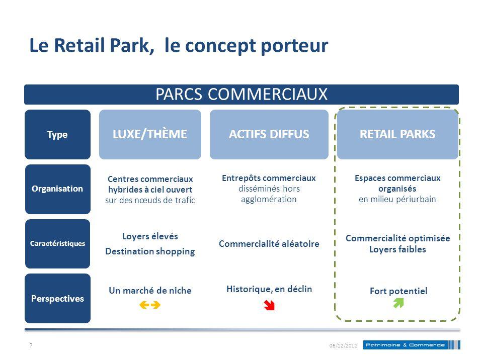 Le Retail Park, le concept porteur PARCS COMMERCIAUX Type Organisation Caractéristiques Perspectives LUXE/THÈME Centres commerciaux hybrides à ciel ou
