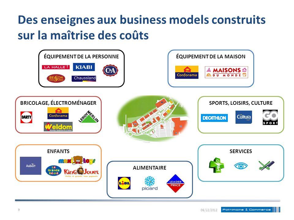 Des enseignes aux business models construits sur la maîtrise des coûts ÉQUIPEMENT DE LA PERSONNE ÉQUIPEMENT DE LA MAISON BRICOLAGE, ÉLECTROMÉNAGERSPOR