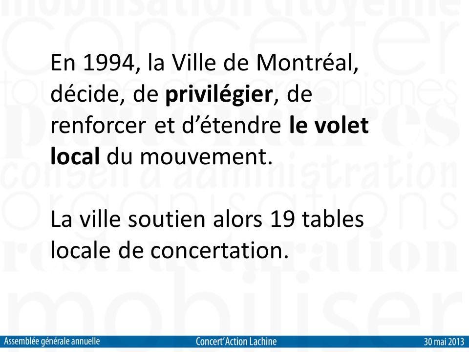 Lapproche locale Conscience territoriale, lieu dappartenance Action collective en adéquation avec lidentité locale Respecte et prend en considération la dynamique locale Solidarité locale