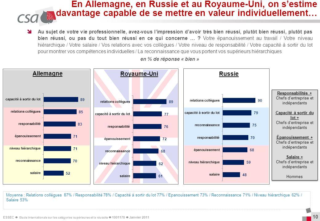 ESSEC Etude internationale sur les catégories supérieures et la réussite 1001178 Janvier 2011 10 Au sujet de votre vie professionnelle, avez-vous limp