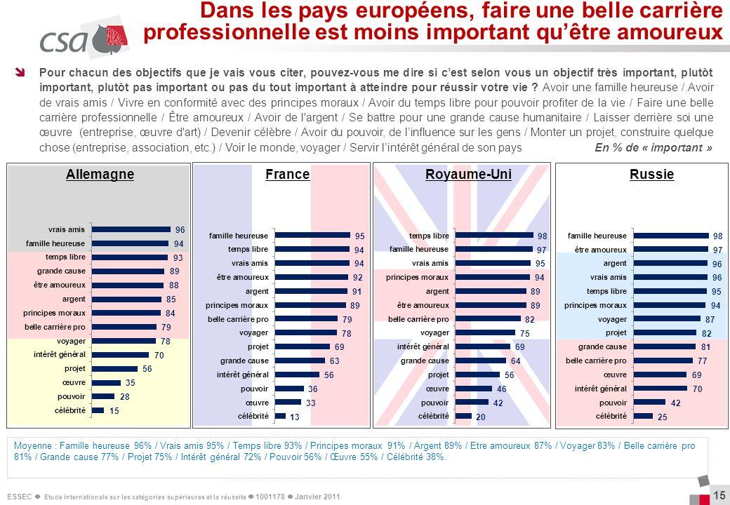 ESSEC Etude internationale sur les catégories supérieures et la réussite 1001178 Janvier 2011 15 Pour chacun des objectifs que je vais vous citer, pou