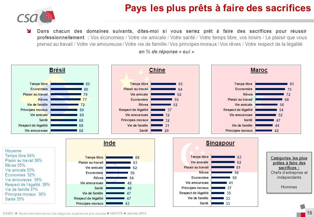 ESSEC Etude internationale sur les catégories supérieures et la réussite 1001178 Janvier 2011 16 Dans chacun des domaines suivants, dites-moi si vous